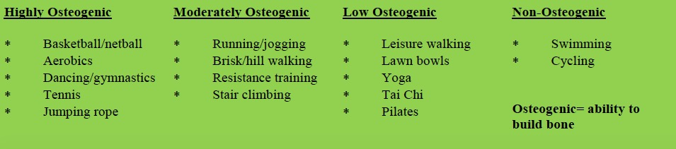 exercises and bone health